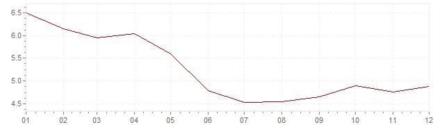 Gráfico - inflación de Hungría en 2002 (IPC)
