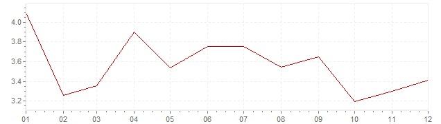 Gráfico - inflación de Hungría en 2005 (IPC)