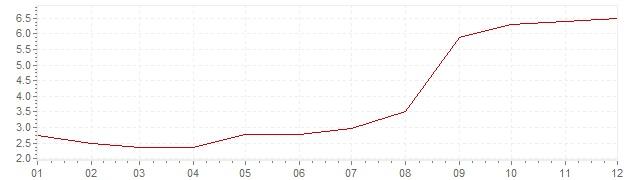 Gráfico - inflación de Hungría en 2006 (IPC)