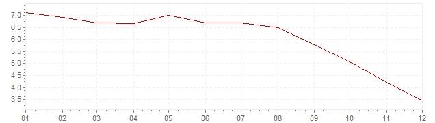 Gráfico - inflación de Hungría en 2008 (IPC)