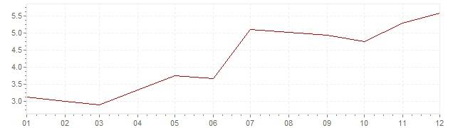 Grafiek - inflatie Hongarije 2009 (CPI)