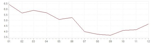 Gráfico - inflación de Hungría en 2010 (IPC)