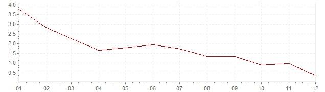 Gráfico - inflación de Hungría en 2013 (IPC)
