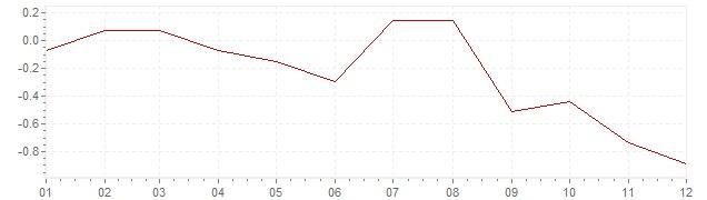 Gráfico - inflación de Hungría en 2014 (IPC)