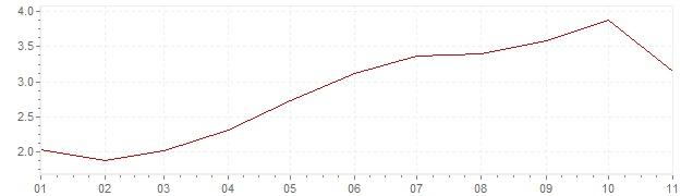 Gráfico - inflación de Hungría en 2018 (IPC)