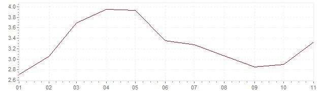 Gráfico - inflación de Hungría en 2019 (IPC)