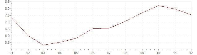 Grafiek - inflatie IJsland 1991 (CPI)