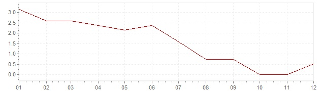 Chart - inflation Iceland 1994 (CPI)