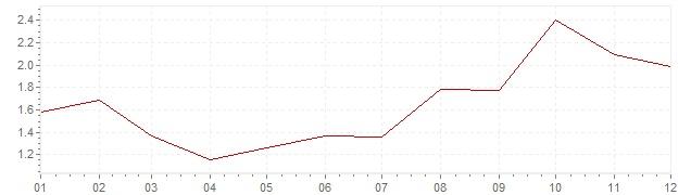 Grafico - inflazione Islanda 1995 (CPI)
