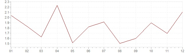 Chart - inflation Iceland 1997 (CPI)