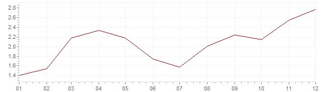 Chart - inflation Iceland 2003 (CPI)