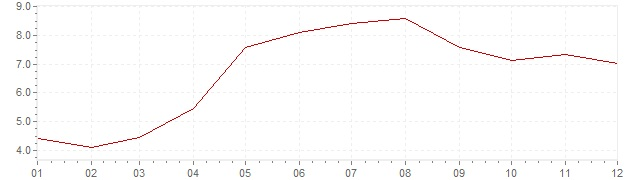 Chart - inflation Iceland 2006 (CPI)