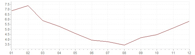 Chart - inflation Iceland 2007 (CPI)