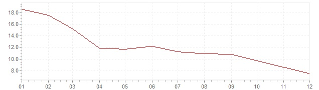 Chart - inflation Iceland 2009 (CPI)