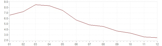 Chart - inflation Iceland 2010 (CPI)