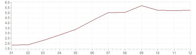 Chart - inflation Iceland 2011 (CPI)