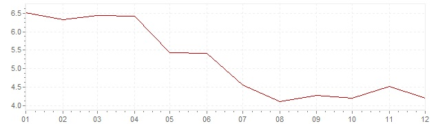 Chart - inflation Iceland 2012 (CPI)