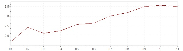 Chart - inflation Iceland 2020 (CPI)