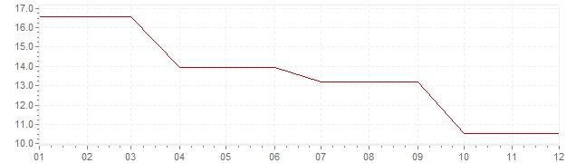 Grafico - inflazione Irlanda 1977 (CPI)
