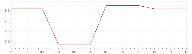 Chart - inflation Ireland 1978 (CPI)