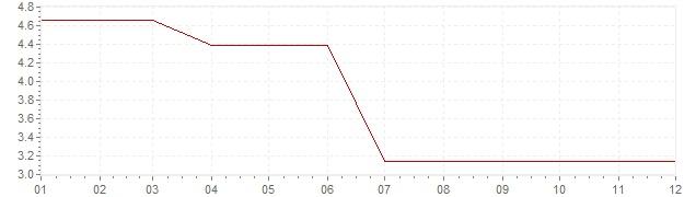 Chart - inflation Ireland 1986 (CPI)