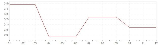 Grafico - inflazione Irlanda 1987 (CPI)