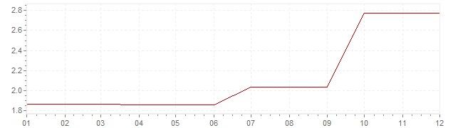 Grafico - inflazione Irlanda 1988 (CPI)