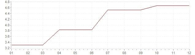 Grafico - inflazione Irlanda 1989 (CPI)