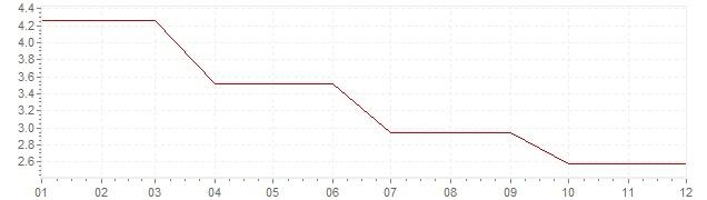 Chart - inflation Ireland 1990 (CPI)