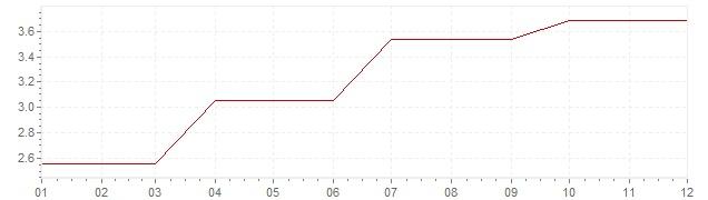 Chart - inflation Ireland 1991 (CPI)