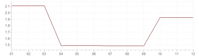 Chart - inflation Ireland 1996 (CPI)