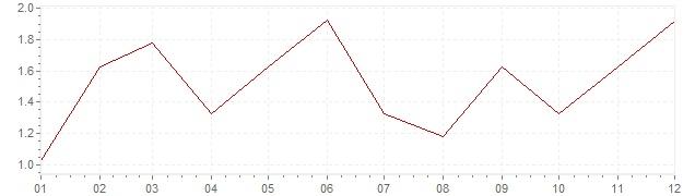 Grafico - inflazione Irlanda 1997 (CPI)