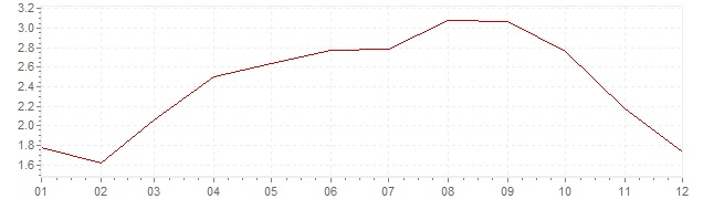 Chart - inflation Ireland 1998 (CPI)