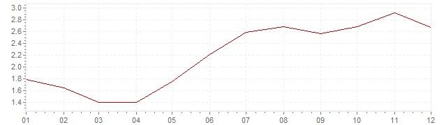Chart - inflation Ireland 2004 (CPI)