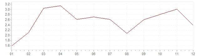 Grafico - inflazione Irlanda 2011 (CPI)