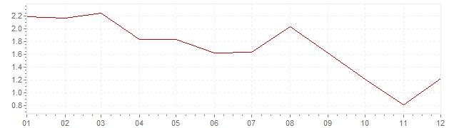 Grafico - inflazione Irlanda 2012 (CPI)