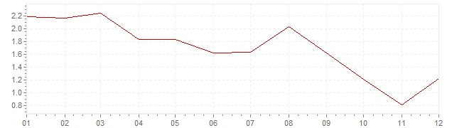 Chart - inflation Ireland 2012 (CPI)