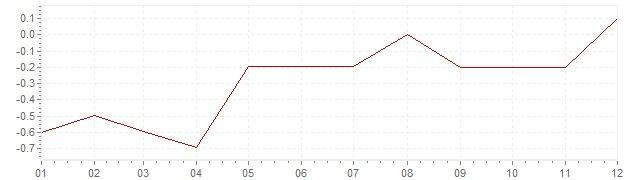 Grafico - inflazione Irlanda 2015 (CPI)