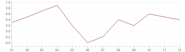 Chart - inflation Ireland 2017 (CPI)