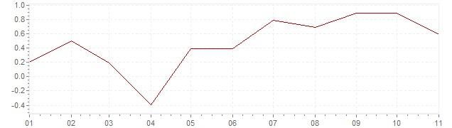 Grafico - inflazione Irlanda 2018 (CPI)
