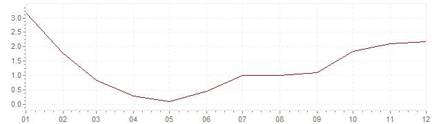 Grafico - inflazione Italia 1957 (CPI)