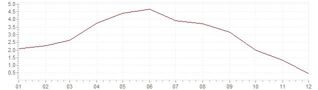 Gráfico – inflação na Itália em 1958 (IPC)