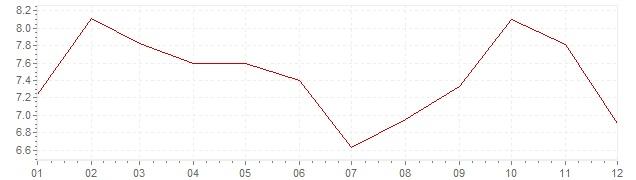 Gráfico - inflación de Italia en 1963 (IPC)