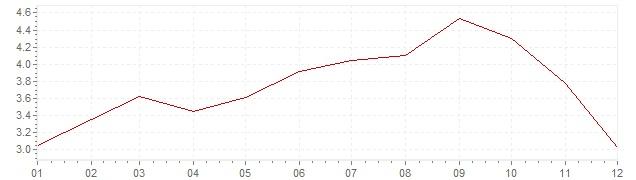 Graphik - Inflation Italien 1967 (VPI)