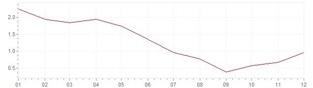 Grafiek - inflatie Italie 1968 (CPI)