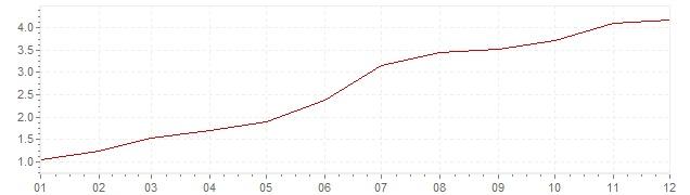 Grafiek - inflatie Italie 1969 (CPI)