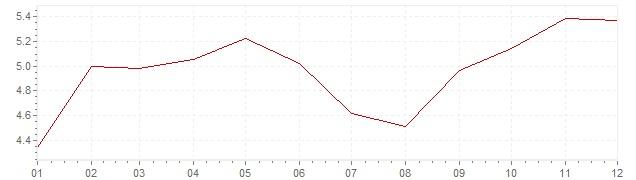 Grafico - inflazione Italia 1970 (CPI)