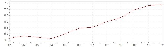 Grafico - inflazione Italia 1972 (CPI)