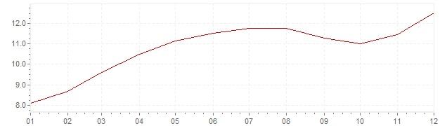 Grafico - inflazione Italia 1973 (CPI)