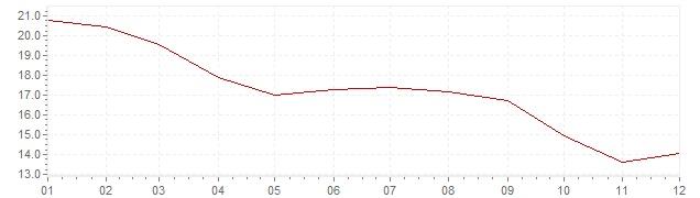 Gráfico - inflación de Italia en 1977 (IPC)